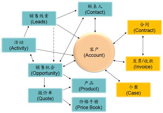 需要整理的客户信息资源,哪些客户资料需要整理,如何整理客户资料