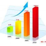好笔头业务销售云笔记客户资源管理软件使业绩提升。