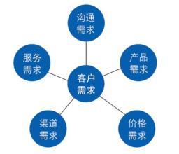 客户开发前准备,了解客户需求